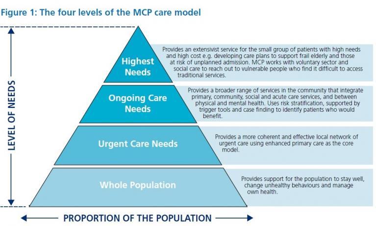 MCP Pyramid